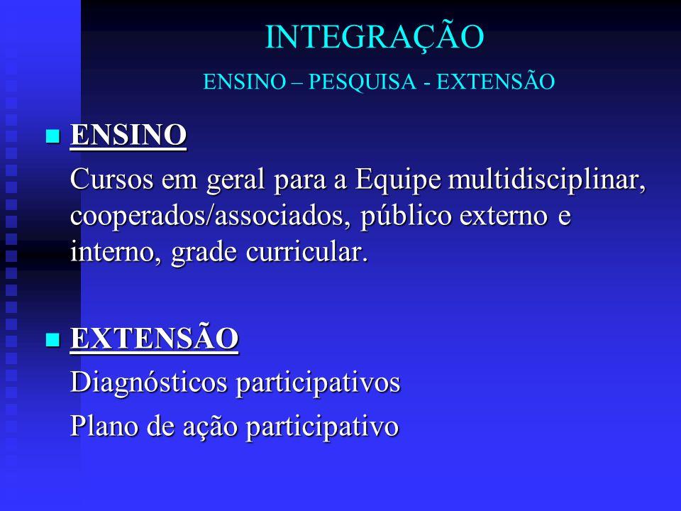 INTEGRAÇÃO ENSINO – PESQUISA - EXTENSÃO ENSINO ENSINO Cursos em geral para a Equipe multidisciplinar, cooperados/associados, público externo e interno