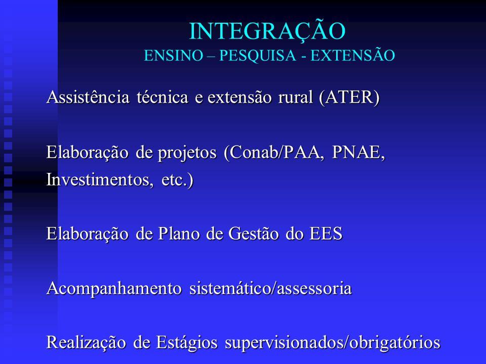 INTEGRAÇÃO ENSINO – PESQUISA - EXTENSÃO Assistência técnica e extensão rural (ATER) Elaboração de projetos (Conab/PAA, PNAE, Investimentos, etc.) Elab