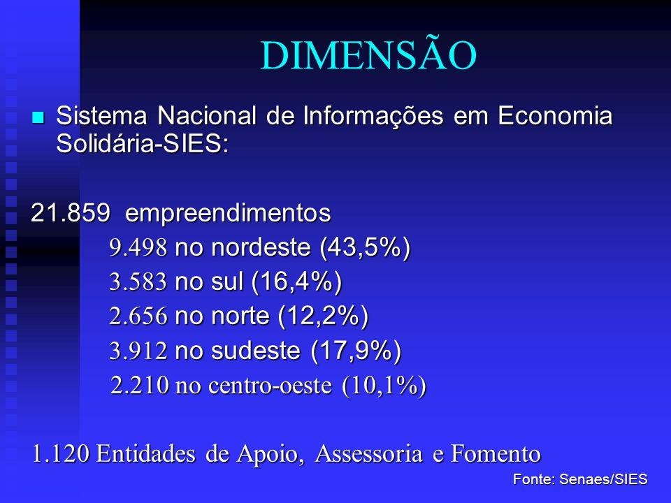 NATUREZA 51,8% - Associações 51,8% - Associações 36,5% - Grupos Informais 36,5% - Grupos Informais 9,7% - Cooperativas 9,7% - Cooperativas 2,0% - Empresas autogestoras 2,0% - Empresas autogestoras Fonte: Senaes/SIES