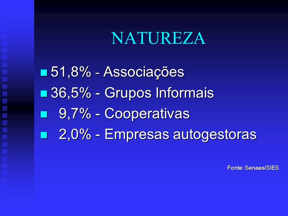 NATUREZA 51,8% - Associações 51,8% - Associações 36,5% - Grupos Informais 36,5% - Grupos Informais 9,7% - Cooperativas 9,7% - Cooperativas 2,0% - Empr