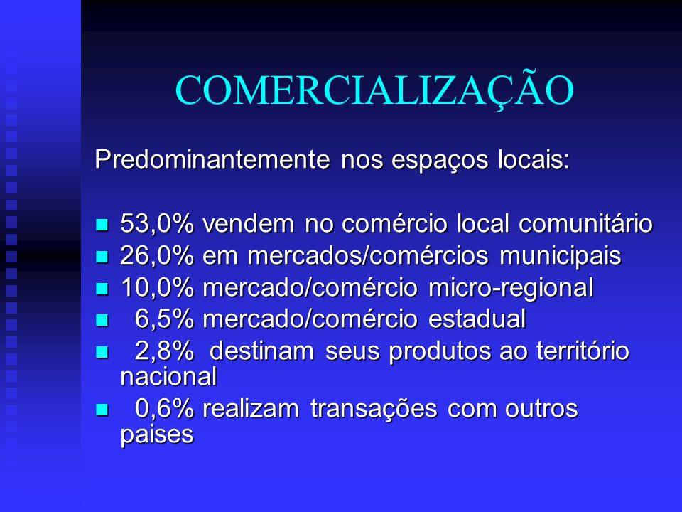 COMERCIALIZAÇÃO Predominantemente nos espaços locais: 53,0% vendem no comércio local comunitário 53,0% vendem no comércio local comunitário 26,0% em m