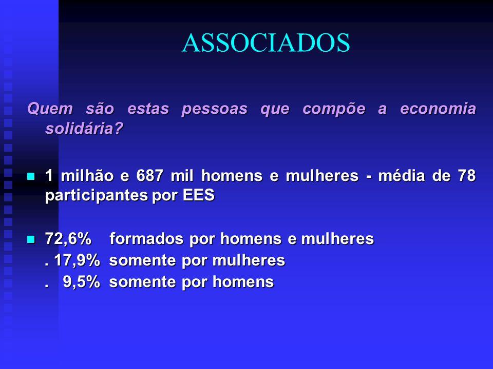 Tipologia dos Empreendimentos Econômicos Solidários (CULTI, 2010) Aspecto: Organização T 1 (40,4%): mais jovens, maioria grupos informais, urbanos, metade com até 10 sócios.