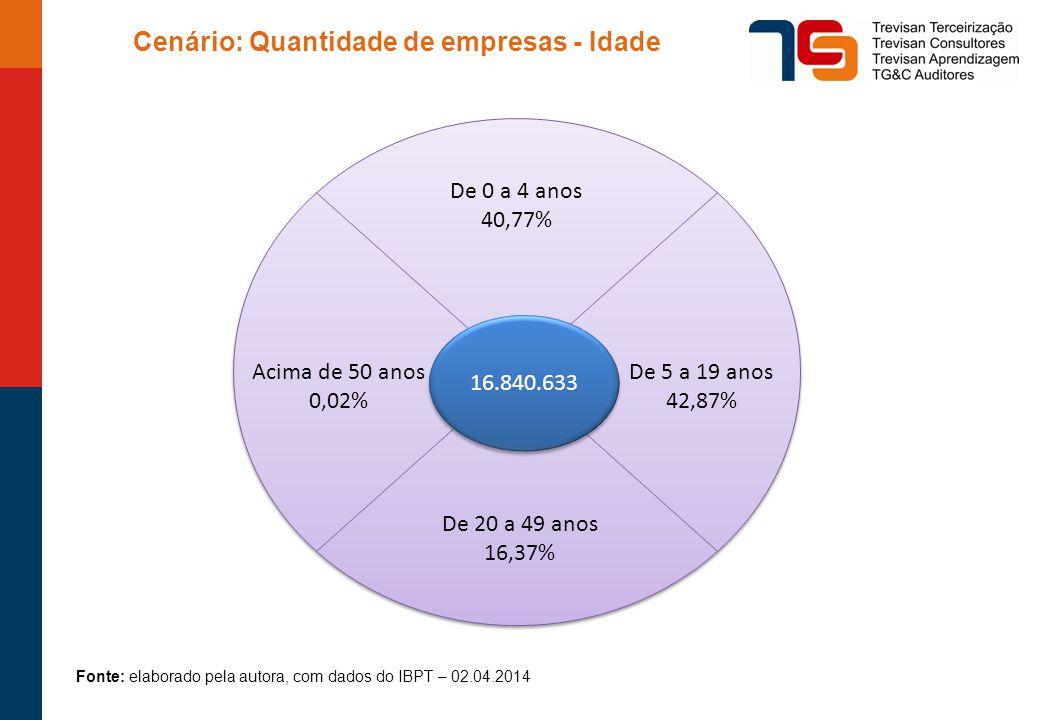 Cenário: Quantidade de empresas - Idade edd 16.840.633 De 0 a 4 anos 40,77% De 5 a 19 anos 42,87% De 20 a 49 anos 16,37% Acima de 50 anos 0,02% Fonte: elaborado pela autora, com dados do IBPT – 02.04.2014