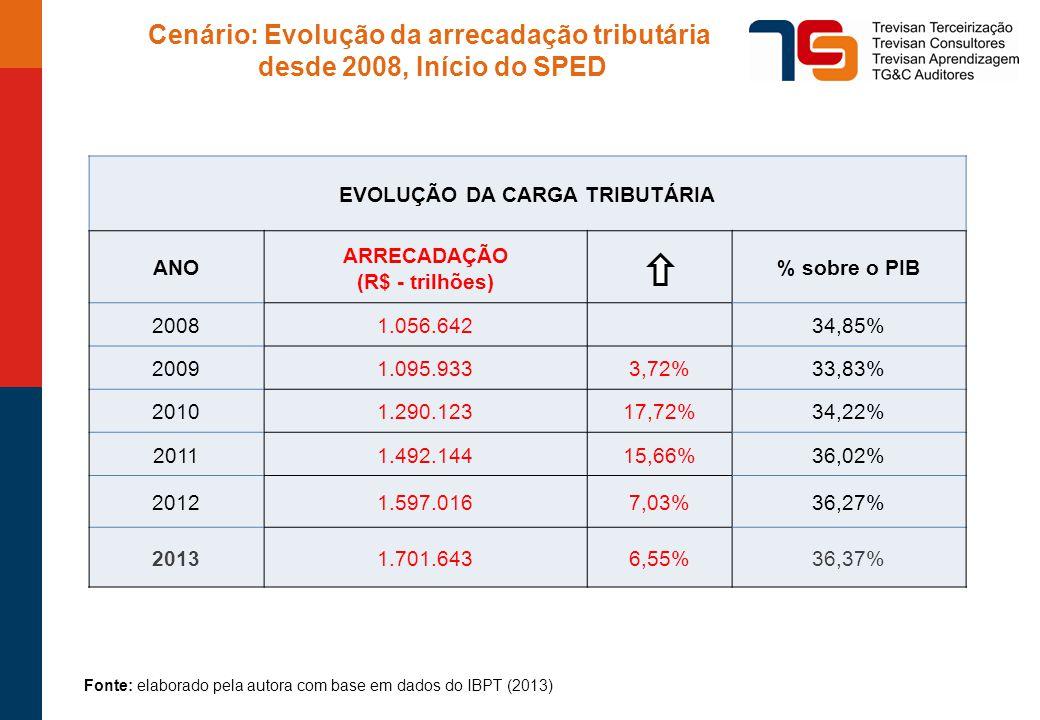 Cenário: Evolução da arrecadação tributária desde 2008, Início do SPED EVOLUÇÃO DA CARGA TRIBUTÁRIA ANO ARRECADAÇÃO (R$ - trilhões) % sobre o PIB 20081.056.64234,85% 20091.095.9333,72%33,83% 20101.290.12317,72%34,22% 20111.492.14415,66%36,02% 20121.597.0167,03%36,27% 20131.701.6436,55%36,37% Fonte: elaborado pela autora com base em dados do IBPT (2013)