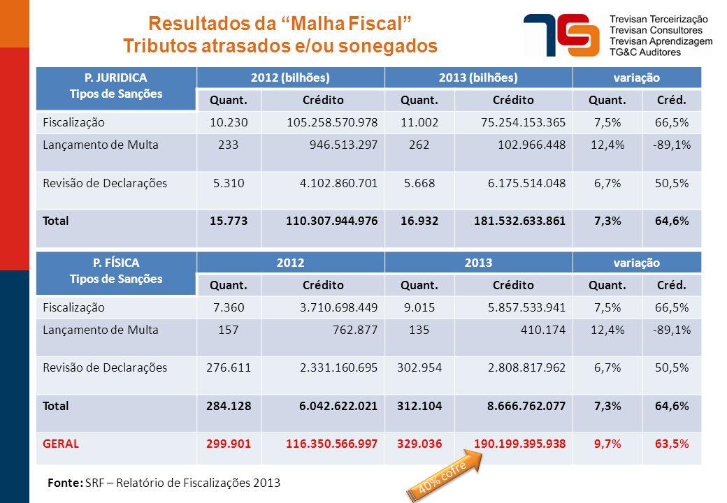 Resultados da Malha Fiscal Tributos atrasados e/ou sonegados P.