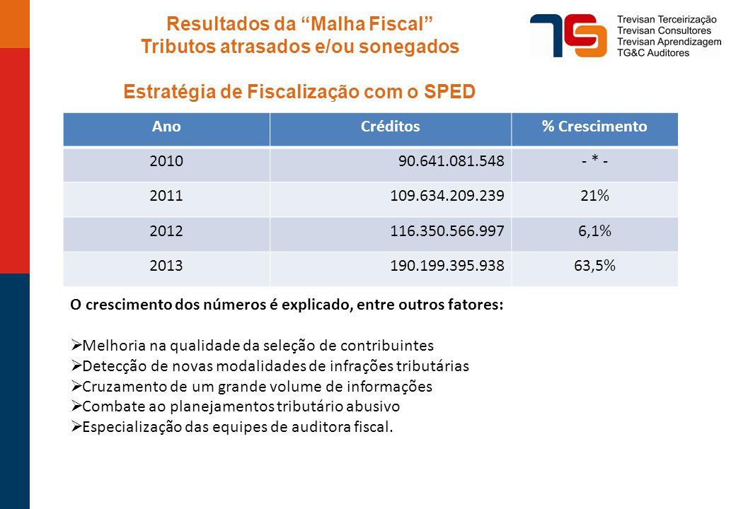 Resultados da Malha Fiscal Tributos atrasados e/ou sonegados Estratégia de Fiscalização com o SPED AnoCréditos% Crescimento 201090.641.081.548- * - 2011109.634.209.23921% 2012116.350.566.9976,1% 2013190.199.395.93863,5% O crescimento dos números é explicado, entre outros fatores:  Melhoria na qualidade da seleção de contribuintes  Detecção de novas modalidades de infrações tributárias  Cruzamento de um grande volume de informações  Combate ao planejamentos tributário abusivo  Especialização das equipes de auditora fiscal.