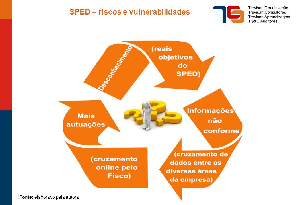 SPED – riscos e vulnerabilidades Fonte: elaborado pela autora