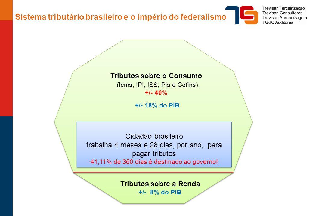Sistema tributário brasileiro e o império do federalismo Tributos sobre o Consumo (Icms, IPI, ISS, Pis e Cofins) +/- 40% +/- 18% do PIB Tributos sobre a Renda +/- 8% do PIB Cidadão brasileiro trabalha 4 meses e 28 dias, por ano, para pagar tributos 41,11% de 360 dias é destinado ao governo.