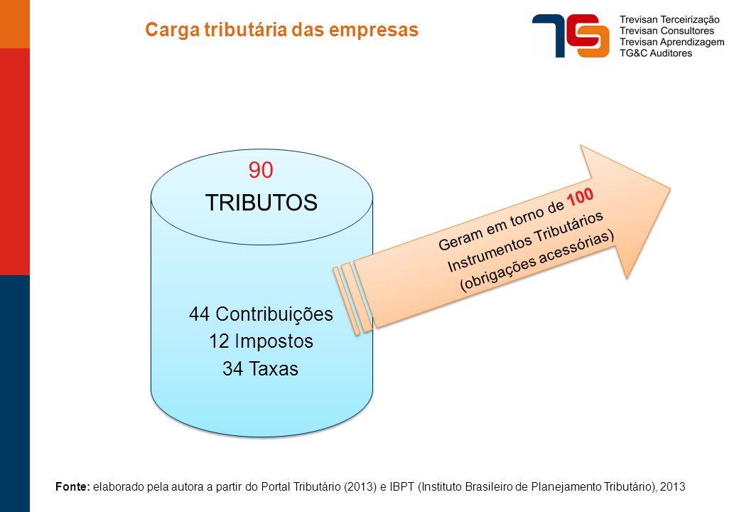 Carga tributária das empresas 90 TRIBUTOS 44 Contribuições 12 Impostos 34 Taxas 90 TRIBUTOS 44 Contribuições 12 Impostos 34 Taxas Geram em torno de 100 Instrumentos Tributários (obrigações acessórias) Geram em torno de 100 Instrumentos Tributários (obrigações acessórias) Fonte: elaborado pela autora a partir do Portal Tributário (2013) e IBPT (Instituto Brasileiro de Planejamento Tributário), 2013