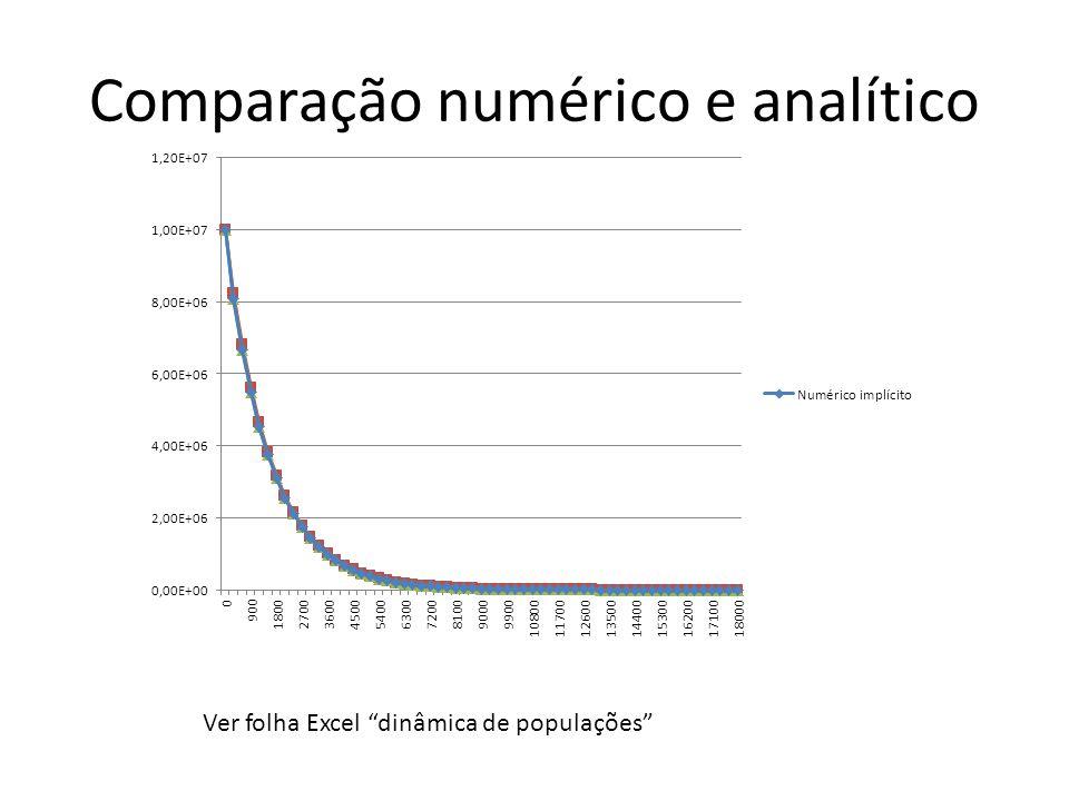 Comparação numérico e analítico Ver folha Excel dinâmica de populações