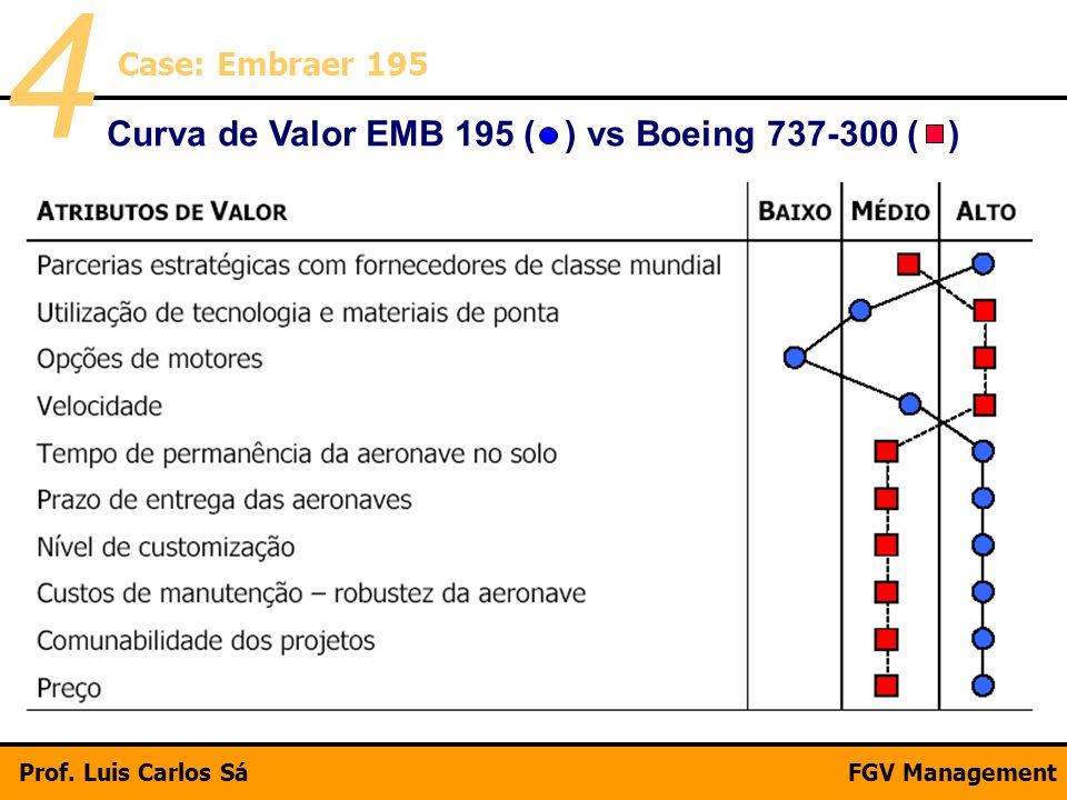 Curva de Valor EMB 195 ( ) vs Boeing 737-300 ( ) Case: Embraer 195 4 Prof. Luis Carlos SáFGV/DECISIONProf. Luis Carlos SáFGV Management