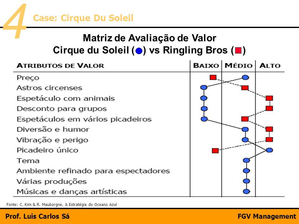 Matriz de Avaliação de Valor Cirque du Soleil ( ) vs Ringling Bros ( ) Fonte: C. Kim & R. Mauborgne, A Estratégia do Oceano Azul Case: Cirque Du Solei