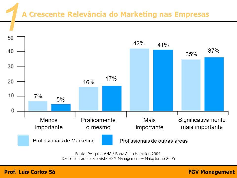 Menos importante Praticamente o mesmo Mais importante Significativamente mais importante Profissionais de Marketing Profissionais de outras áreas 7% 5