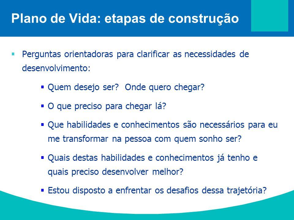  Perguntas orientadoras para clarificar as necessidades de desenvolvimento:  Quem desejo ser? Onde quero chegar?  O que preciso para chegar lá?  Q