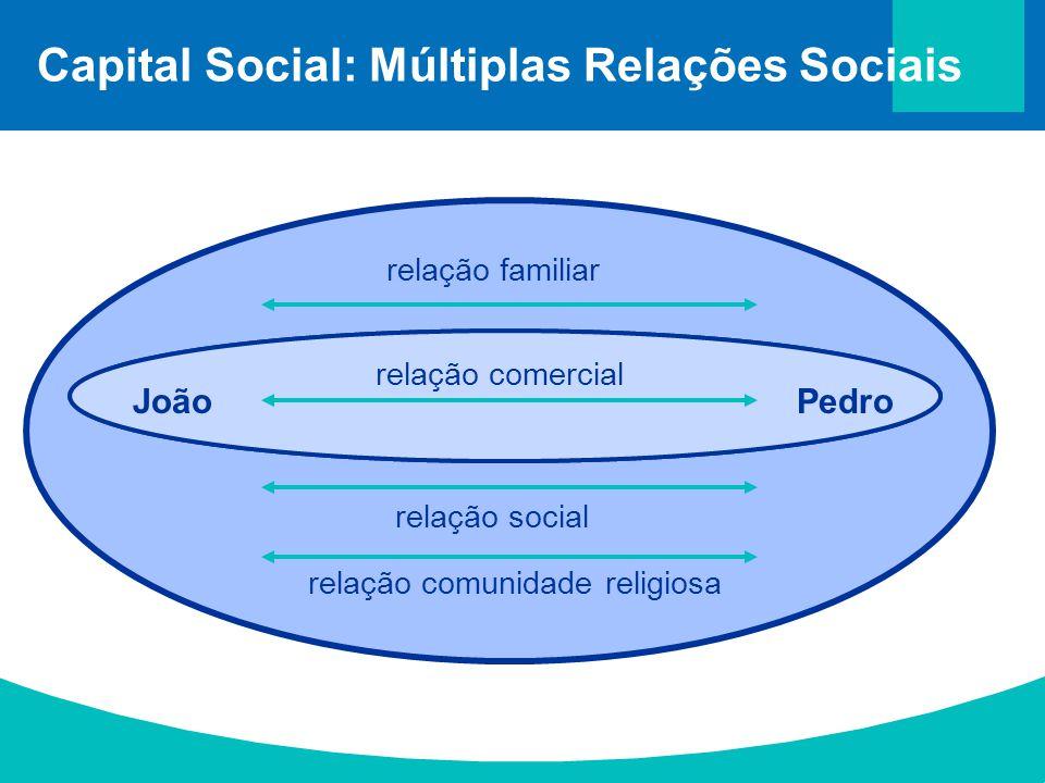 Capital Social: Múltiplas Relações Sociais relação familiar relação social relação comunidade religiosa JoãoPedro relação comercial JoãoPedro relação