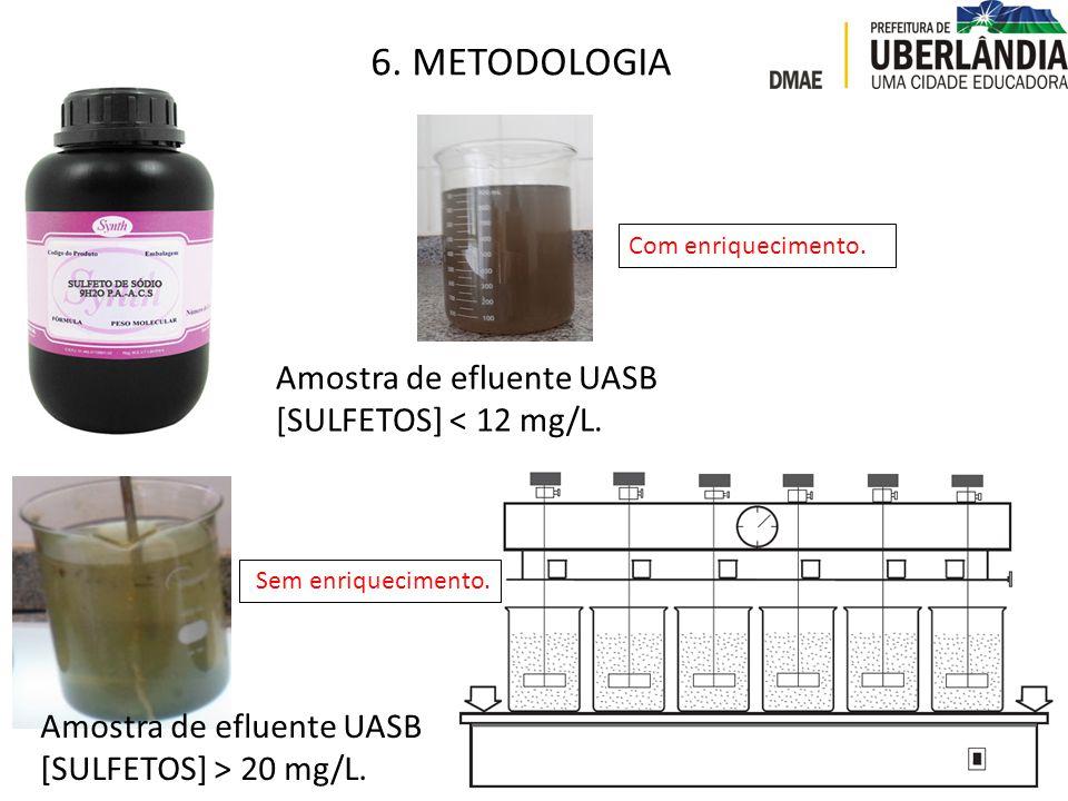 6. METODOLOGIA Amostra de efluente UASB [SULFETOS] < 12 mg/L. Amostra de efluente UASB [SULFETOS] > 20 mg/L. Com enriquecimento. Sem enriquecimento.