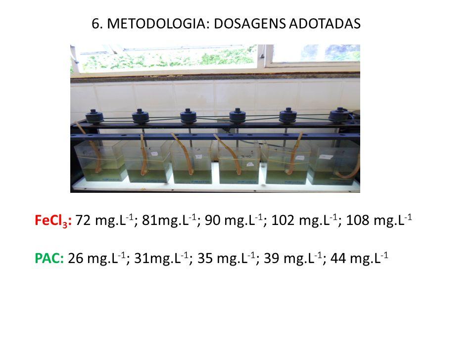 6. METODOLOGIA: DOSAGENS ADOTADAS FeCl 3 : 72 mg.L -1 ; 81mg.L -1 ; 90 mg.L -1 ; 102 mg.L -1 ; 108 mg.L -1 PAC: 26 mg.L -1 ; 31mg.L -1 ; 35 mg.L -1 ;