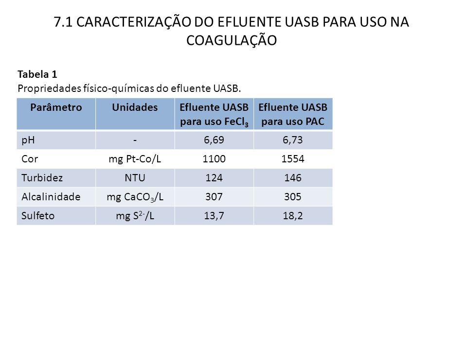 7.1 CARACTERIZAÇÃO DO EFLUENTE UASB PARA USO NA COAGULAÇÃO Tabela 1 Propriedades físico-químicas do efluente UASB. ParâmetroUnidadesEfluente UASB para