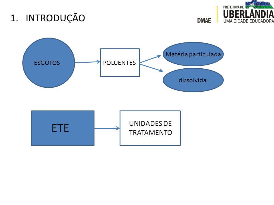 1.INTRODUÇÃO ESGOTOSPOLUENTES Matéria particulada dissolvida ETE UNIDADES DE TRATAMENTO