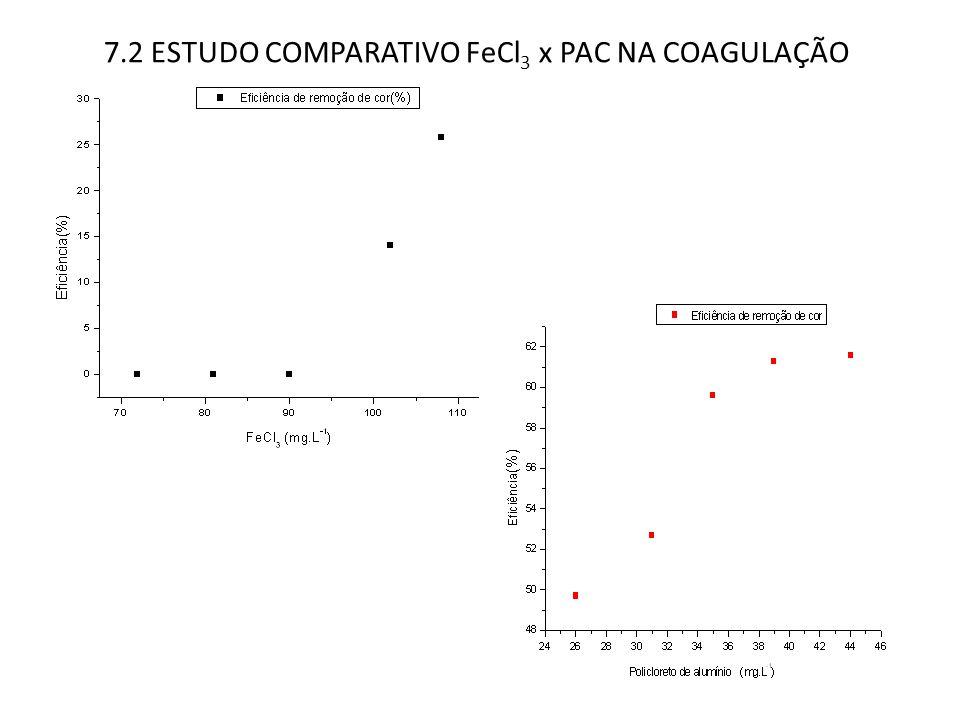 7.2 ESTUDO COMPARATIVO FeCl 3 x PAC NA COAGULAÇÃO