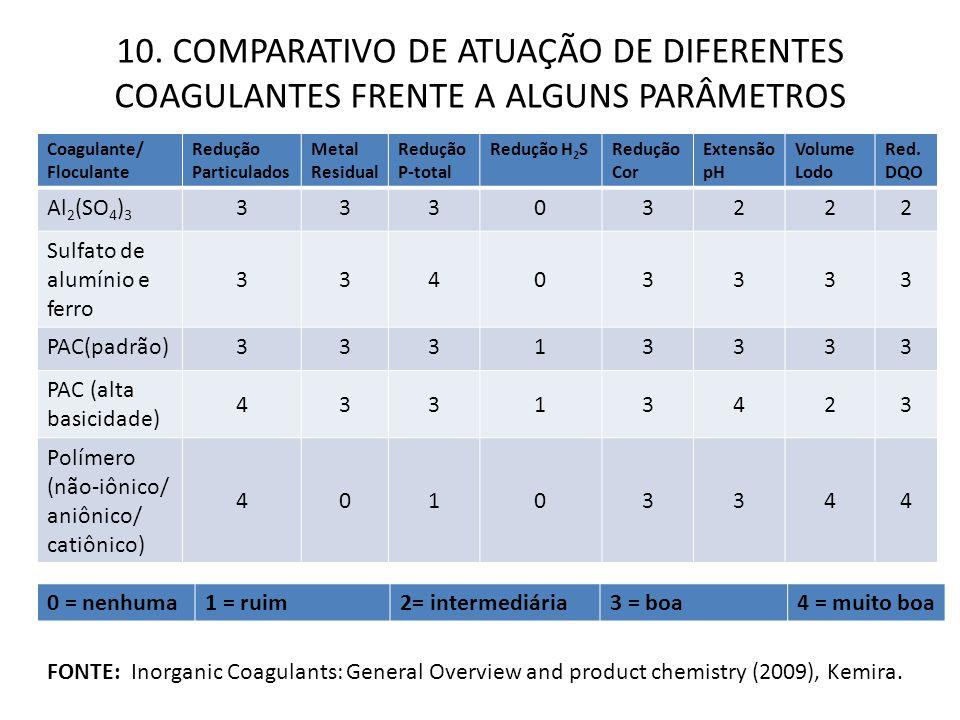 Coagulante/ Floculante Redução Particulados Metal Residual Redução P-total Redução H 2 SRedução Cor Extensão pH Volume Lodo Red. DQO Al 2 (SO 4 ) 3 33