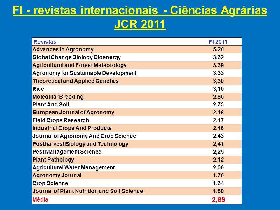 FI - revistas internacionais - Ciências Agrárias JCR 2011 RevistasFI 2011 Advances in Agronomy 5,20 Global Change Biology Bioenergy 3,62 Agricultural