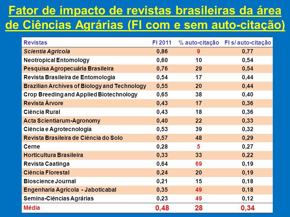 Fator de impacto de revistas brasileiras da área de Ciências Agrárias (FI com e sem auto-citação) RevistasFI 2011 % auto-citação FI s/ auto-citação Scientia Agricola 0,8690,77 Neotropical Entomology0,60100,54 Pesquisa Agropecuária Brasileira 0,76290,54 Revista Brasileira de Entomologia 0,54170,44 Brazilian Archives of Biology and Technology 0,55200,44 Crop Breeding and Applied Biotechnology0,65380,40 Revista Árvore 0,43170,36 Ciência Rural 0,43180,36 Acta Scientiarum-Agronomy0,40220,33 Ciência e Agrotecnologia 0,53390,32 Revista Brasileira de Ciência do Solo 0,57480,29 Cerne0,2850,27 Horticultura Brasileira 0,33330,22 Revista Caatinga 0,64690,19 Ciência Florestal 0,24200,19 Bioscience Journal 0,21150,18 Engenharia Agrícola - Jaboticabal0,35490,18 Semina-Ciências Agrárias 0,23490,12 Média 0,48280,34
