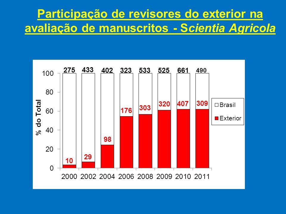 Participação de revisores do exterior na avaliação de manuscritos - Scientia Agricola