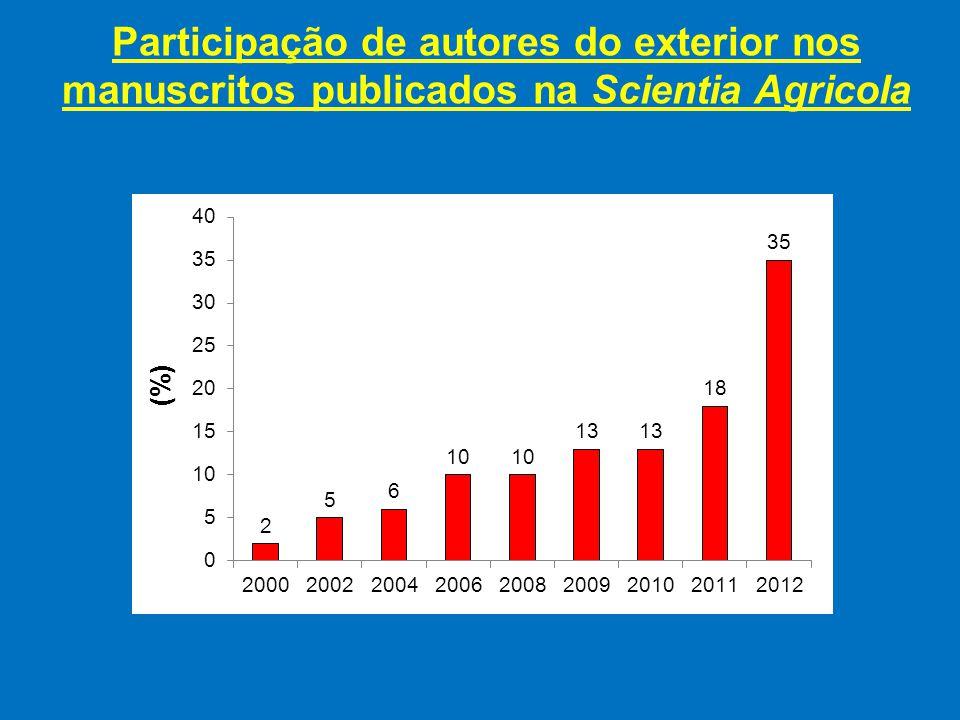 Participação de autores do exterior nos manuscritos publicados na Scientia Agricola