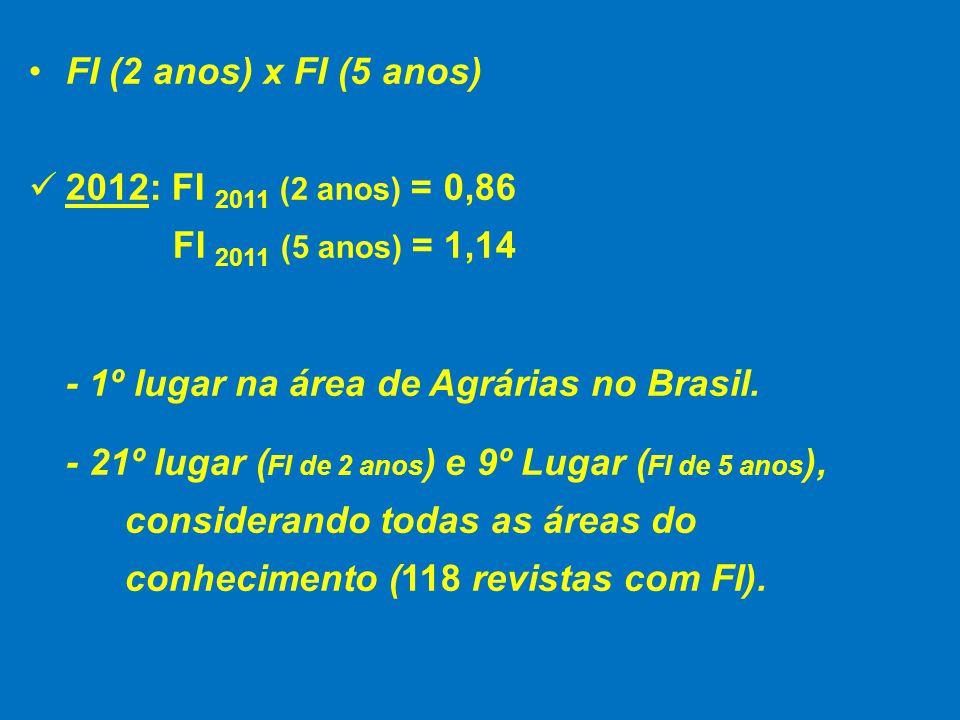 FI (2 anos) x FI (5 anos) 2012: FI 2011 (2 anos) = 0,86 FI 2011 (5 anos) = 1,14 - 1º lugar na área de Agrárias no Brasil.