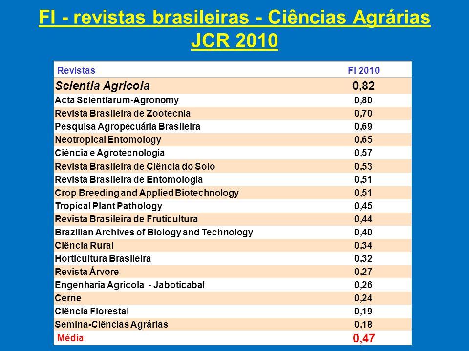 RevistasFI 2010 Scientia Agricola 0,82 Acta Scientiarum-Agronomy0,80 Revista Brasileira de Zootecnia0,70 Pesquisa Agropecuária Brasileira 0,69 Neotropical Entomology0,65 Ciência e Agrotecnologia 0,57 Revista Brasileira de Ciência do Solo 0,53 Revista Brasileira de Entomologia 0,51 Crop Breeding and Applied Biotechnology0,51 Tropical Plant Pathology 0,45 Revista Brasileira de Fruticultura 0,44 Brazilian Archives of Biology and Technology 0,40 Ciência Rural 0,34 Horticultura Brasileira 0,32 Revista Árvore 0,27 Engenharia Agrícola - Jaboticabal0,26 Cerne0,24 Ciência Florestal 0,19 Semina-Ciências Agrárias 0,18 Média 0,47 FI - revistas brasileiras - Ciências Agrárias JCR 2010