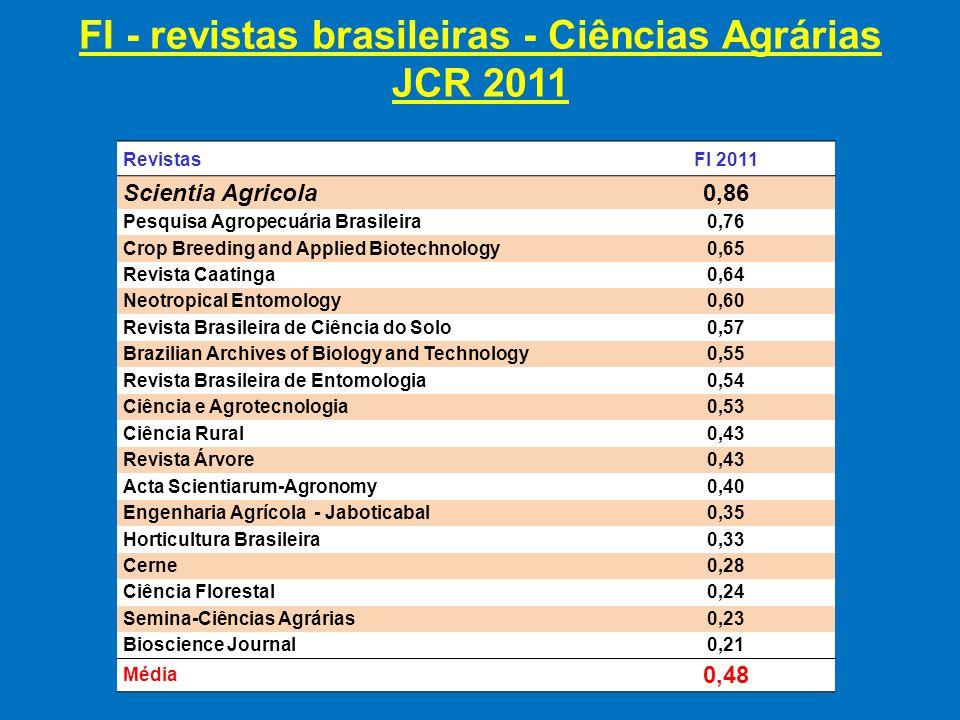E os fatores de impacto das revistas do exterior na área de Ciências Agrárias (Agronomy)?