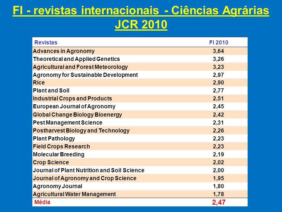 FI - revistas internacionais - Ciências Agrárias JCR 2011 RevistasFI 2011 Advances in Agronomy 5,20 Global Change Biology Bioenergy 3,62 Agricultural and Forest Meteorology 3,39 Agronomy for Sustainable Development 3,33 Theoretical and Applied Genetics 3,30 Rice 3,10 Molecular Breeding 2,85 Plant And Soil 2,73 European Journal of Agronomy 2,48 Field Crops Research 2,47 Industrial Crops And Products2,46 Journal of Agronomy And Crop Science 2,43 Postharvest Biology and Technology 2,41 Pest Management Science 2,25 Plant Pathology 2,12 Agricultural Water Management 2,00 Agronomy Journal 1,79 Crop Science 1,64 Journal of Plant Nutrition and Soil Science 1,60 Média 2,69
