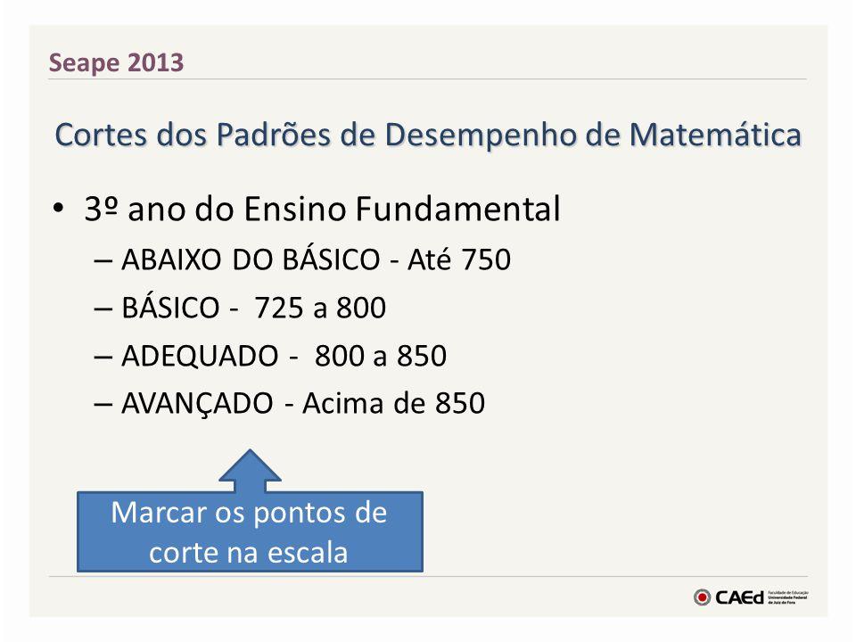 Cortes dos Padrões de Desempenho de Matemática 3º ano do Ensino Fundamental – ABAIXO DO BÁSICO - Até 750 – BÁSICO - 725 a 800 – ADEQUADO - 800 a 850 –