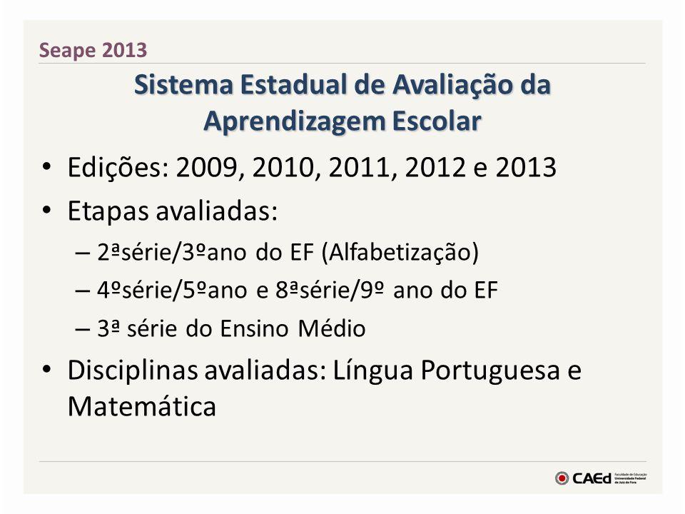 Sistema Estadual de Avaliação da Aprendizagem Escolar Edições: 2009, 2010, 2011, 2012 e 2013 Etapas avaliadas: – 2ªsérie/3ºano do EF (Alfabetização) –
