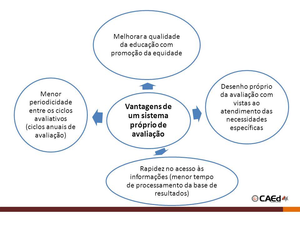 Vantagens de um sistema próprio de avaliação Melhorar a qualidade da educação com promoção da equidade Desenho próprio da avaliação com vistas ao aten