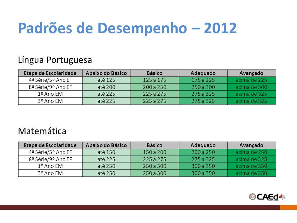 Padrões de Desempenho – 2012 Língua Portuguesa Matemática Etapa de EscolaridadeAbaixo do BásicoBásicoAdequadoAvançado 4ª Série/5º Ano EFaté 125125 a 1