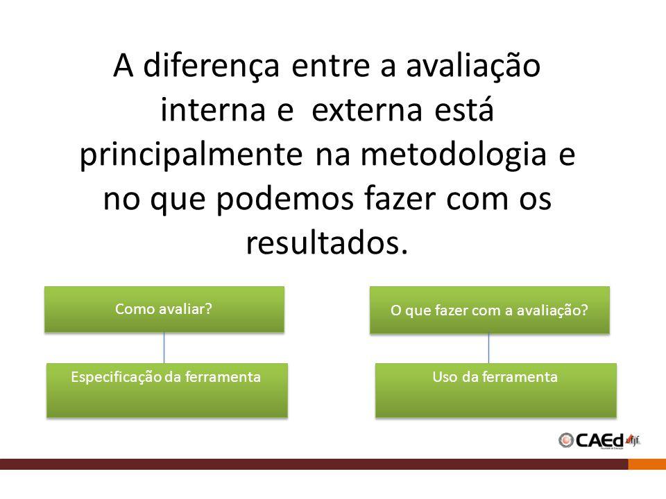 A diferença entre a avaliação interna e externa está principalmente na metodologia e no que podemos fazer com os resultados. Como avaliar? Especificaç