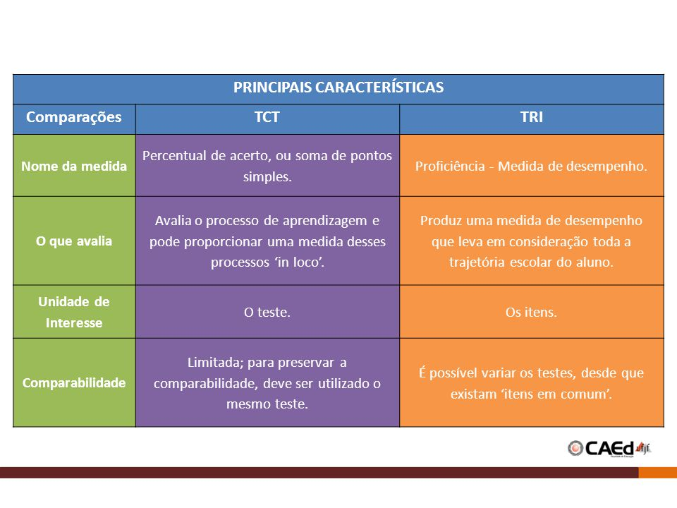 PRINCIPAIS CARACTERÍSTICAS ComparaçõesTCTTRI Nome da medida Percentual de acerto, ou soma de pontos simples. Proficiência - Medida de desempenho. O qu