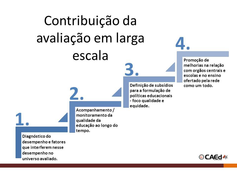 Contribuição da avaliação em larga escala Diagnóstico do desempenho e fatores que interferem nesse desempenho no universo avaliado. Acompanhamento / m