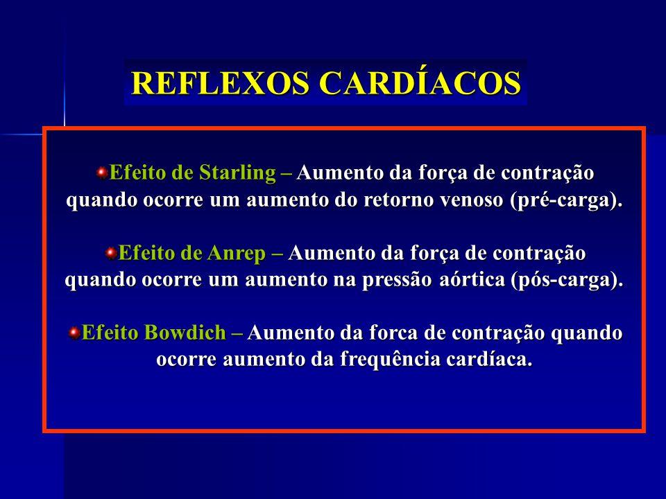 REFLEXOS CARDÍACOS Efeito de Starling – Aumento da força de contração quando ocorre um aumento do retorno venoso (pré-carga).