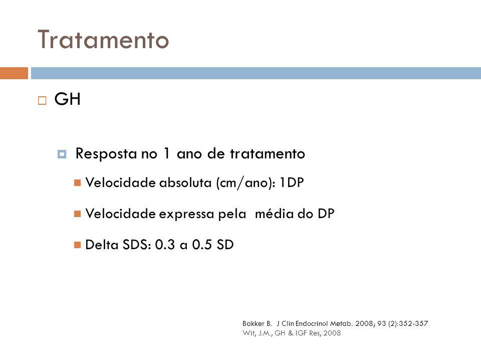  GH  Resposta no 1 ano de tratamento Velocidade absoluta (cm/ano): 1DP Velocidade expressa pela média do DP Delta SDS: 0.3 a 0.5 SD Tratamento Bakke