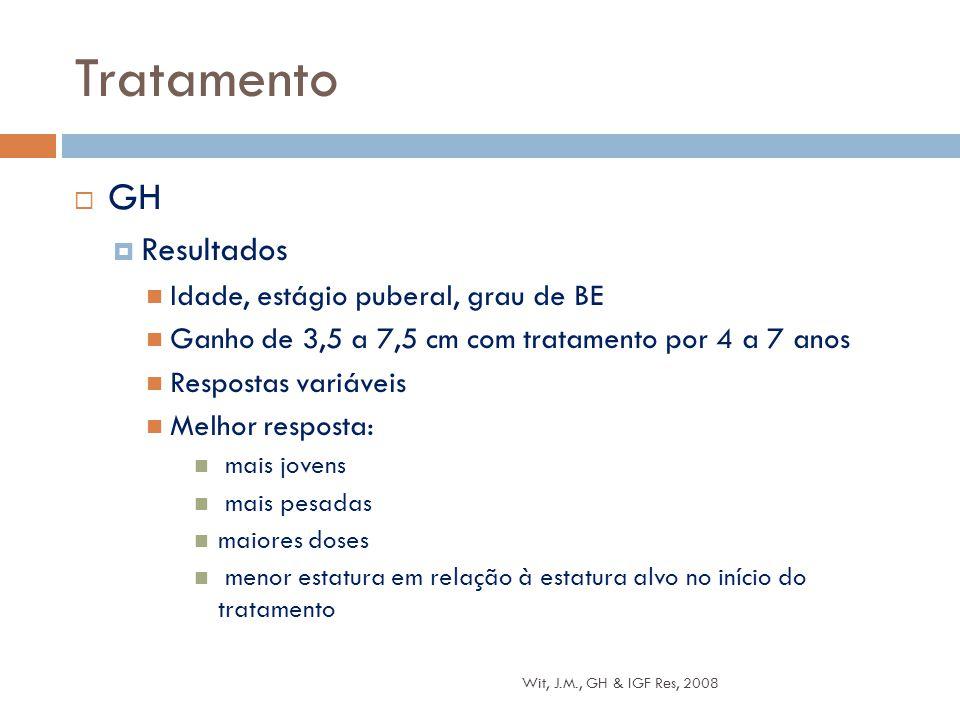  GH  Resultados Idade, estágio puberal, grau de BE Ganho de 3,5 a 7,5 cm com tratamento por 4 a 7 anos Respostas variáveis Melhor resposta: mais jov