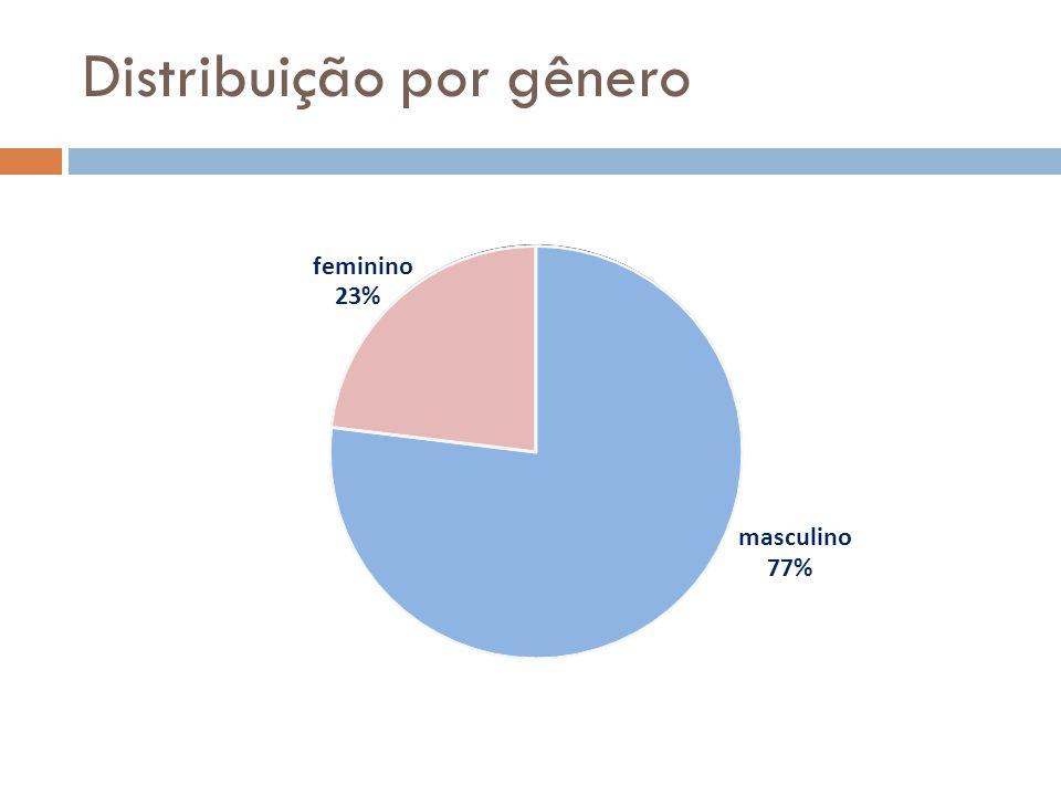 Distribuição por gênero masculino 77% feminino 23%