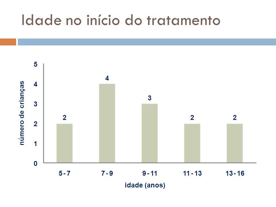Idade no início do tratamento 2 4 3 22 0 1 2 3 4 5 5-77-99-11 -13 -16 número de crianças idade (anos)