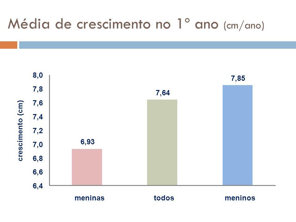 Média de crescimento no 1º ano (cm/ano) 6,93 7,64 7,85 6,4 6,6 6,8 7,0 7,2 7,4 7,6 7,8 8,0 meninastodosmeninos crescimento (cm)