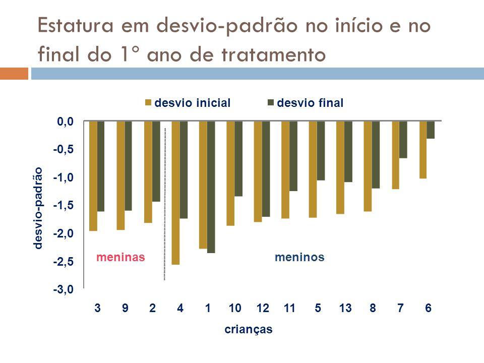 Estatura em desvio-padrão no início e no final do 1º ano de tratamento -3,0 -2,5 -2,0 -1,5 -1,0 -0,5 0,0 39241101211513876 desvio-padrão crianças desv