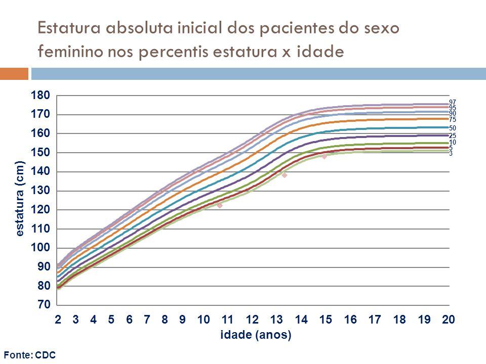 Estatura absoluta inicial dos pacientes do sexo feminino nos percentis estatura x idade 3 5 10 25 50 75 90 95 97 70 80 90 100 110 120 130 140 150 160