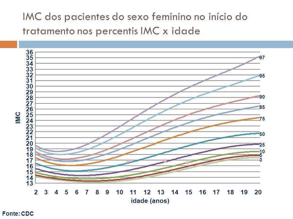 IMC dos pacientes do sexo feminino no início do tratamento nos percentis IMC x idade Fonte: CDC 3 5 10 25 50 75 85 90 95 97 13 14 15 16 17 18 19 20 21