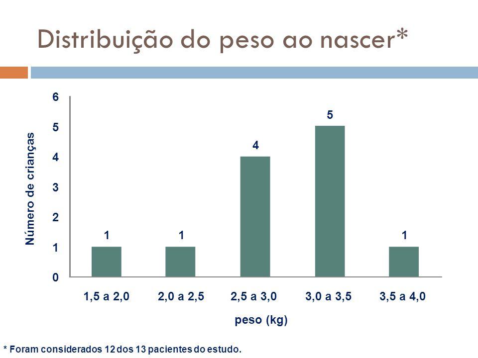 Distribuição do peso ao nascer* 11 4 5 1 0 1 2 3 4 5 6 1,5 a 2,02,0 a 2,52,5 a 3,03,0 a 3,53,5 a 4,0 Número de crianças peso (kg) * Foram considerados